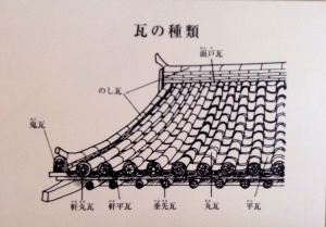 A tile roofing explanation at the Tama Center Archaeological Center